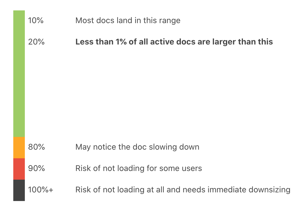 Over 99% of Coda docs are less than 20% on our doc size scale, slowness can start at 80%, and risk of not loading starts at 90%.